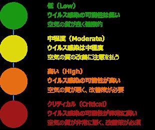 ウイルス感染指数(Viral Transmission Index)